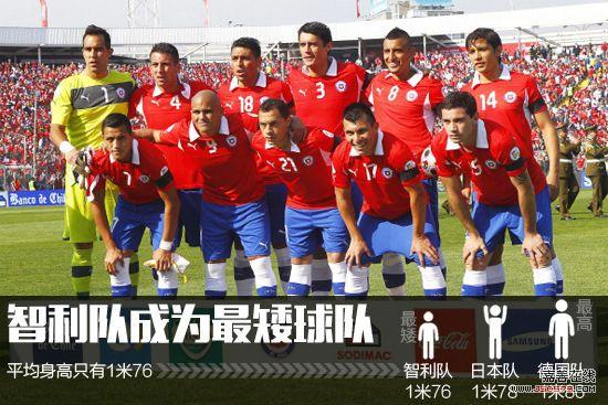 中国足球队平均身高